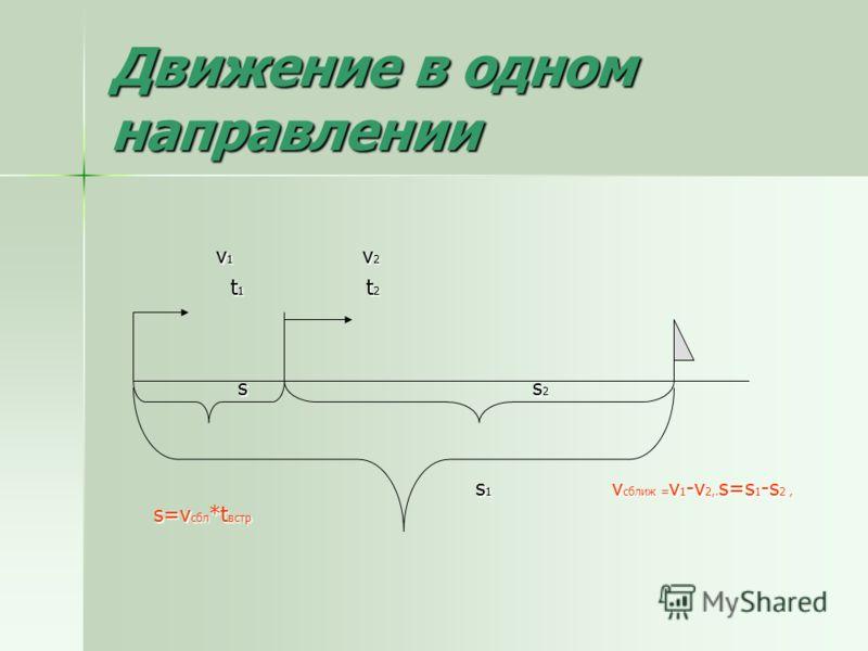 Движение в одном направлении v 1 v 2 v 1 v 2 t 1 t 2 t 1 t 2 s s 2 s s 2 s 1 v сближ = v 1 -v 2,. s=s 1 -s 2, s=v сбл *t встр s 1 v сближ = v 1 -v 2,. s=s 1 -s 2, s=v сбл *t встр