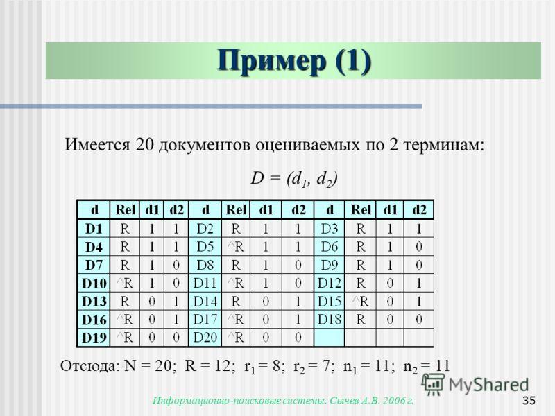 Информационно-поисковые системы. Сычев А.В. 2006 г.35 Пример (1) Имеется 20 документов оцениваемых по 2 терминам: D = (d 1, d 2 ) Отсюда: N = 20; R = 12; r 1 = 8; r 2 = 7; n 1 = 11; n 2 = 11