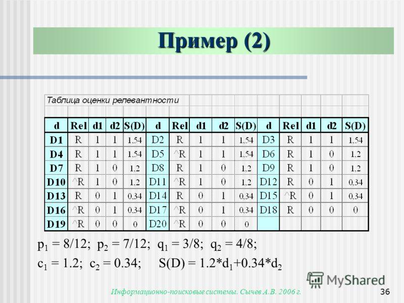 Информационно-поисковые системы. Сычев А.В. 2006 г.36 Пример (2) p 1 = 8/12; p 2 = 7/12; q 1 = 3/8; q 2 = 4/8; c 1 = 1.2; c 2 = 0.34; S(D) = 1.2*d 1 +0.34*d 2
