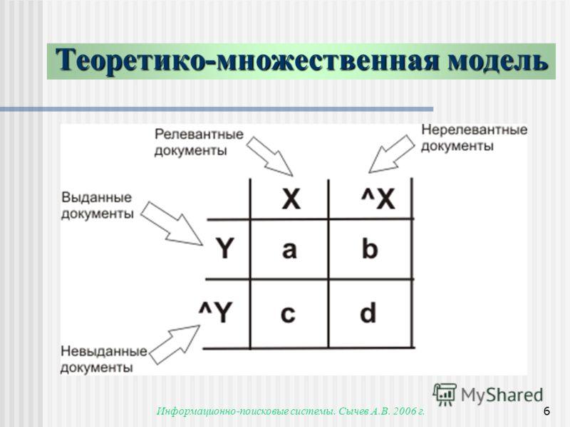 Информационно-поисковые системы. Сычев А.В. 2006 г.6 Теоретико-множественная модель