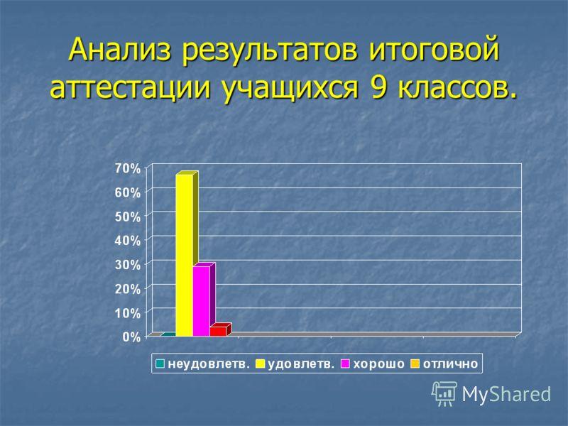 Анализ результатов итоговой аттестации учащихся 9 классов.