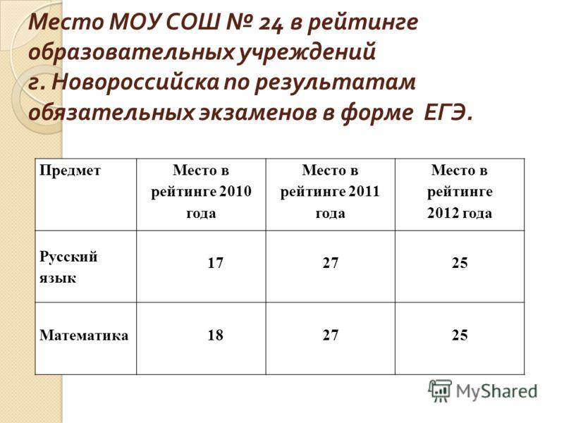 Место МОУ СОШ 24 в рейтинге образовательных учреждений г. Новороссийска по результатам обязательных экзаменов в форме ЕГЭ. Предмет Место в рейтинге 2010 года Место в рейтинге 2011 года Место в рейтинге 2012 года Русский язык 172725 Математика 182725