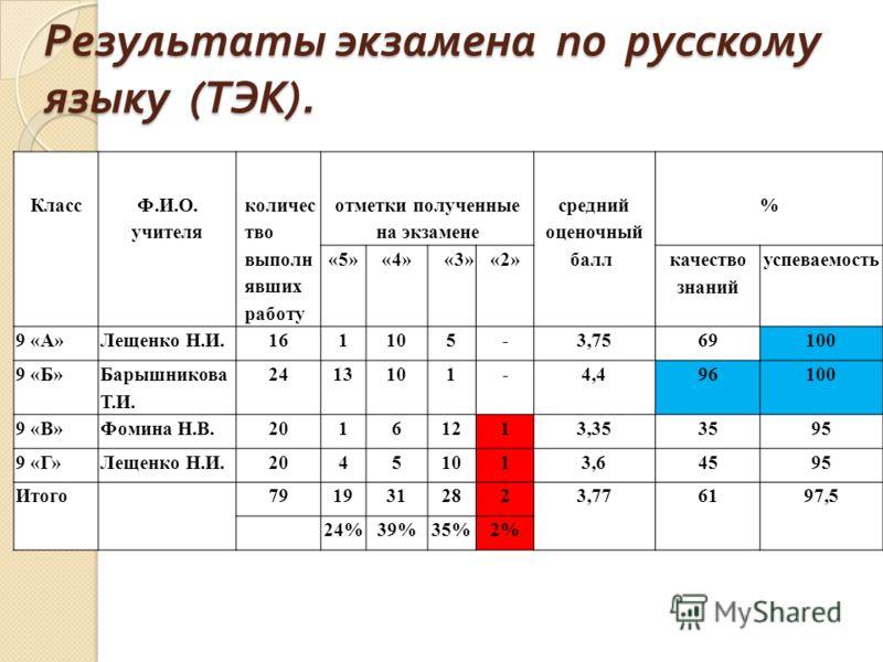 Результаты экзамена по русскому языку ( ТЭК ). Класс Ф.И.О. учителя количес тво выполн явших работу отметки полученные на экзамене средний оценочный балл % «5»«4» «3»«2» качество знаний успеваемость 9 «А»Лещенко Н.И.161105-3,7569100 9 «Б» Барышникова