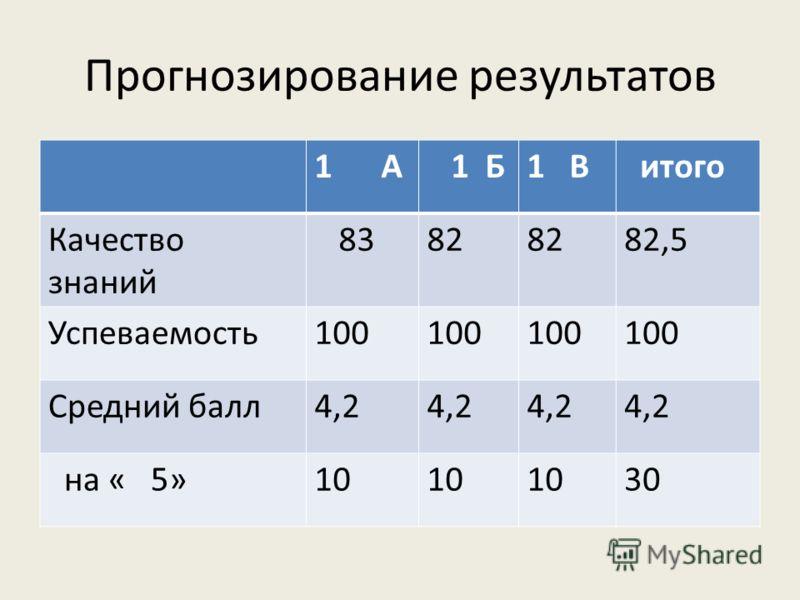 Прогнозирование результатов 1 А 1 Б1 В итого Качество знаний 8382 82,5 Успеваемость100 Средний балл4,2 на « 5»10 30