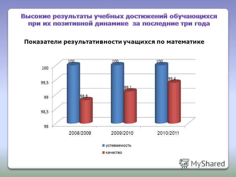 Показатели результативности учащихся по математике 2008/20092009/20102010/2011