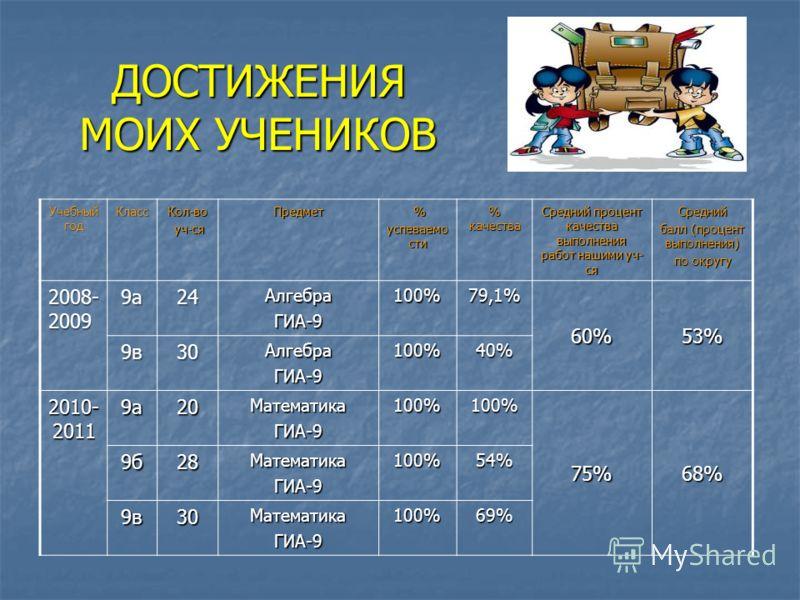 ДОСТИЖЕНИЯ МОИХ УЧЕНИКОВ Учебный год КлассКол-во уч-ся уч-сяПредмет % успеваемо сти % качества Средний процент качества выполнения работ нашими уч- ся Средний балл (процент выполнения) по округу 2008- 2009 9а24АлгебраГИА-9100%79,1%60%53% 9в30АлгебраГ