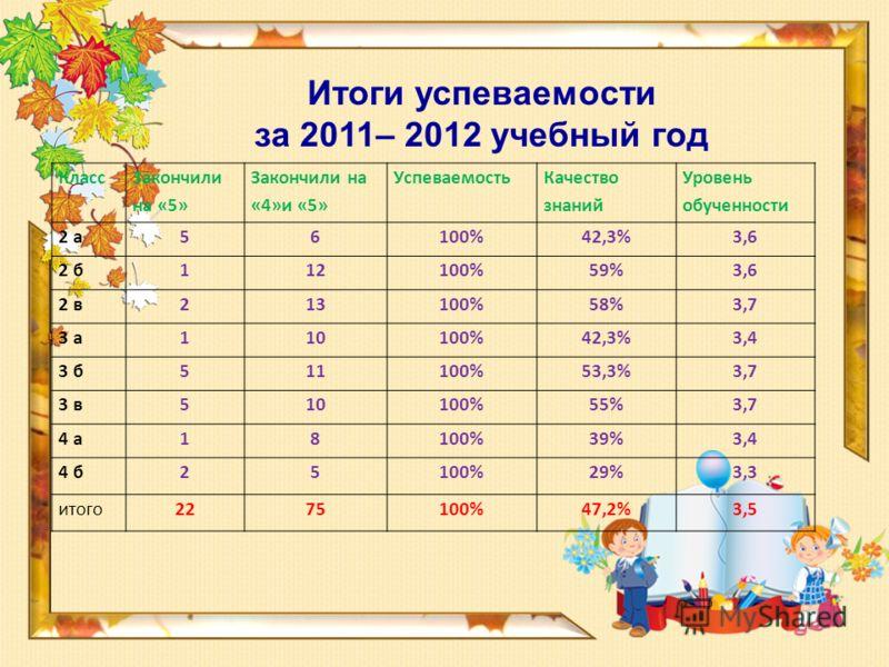 Итоги успеваемости за 2011– 2012 учебный год Класс Закончили на «5» Закончили на «4»и «5» Успеваемость Качество знаний Уровень обученности 2 а56100%42,3%3,6 2 б112100%59%3,6 2 в213100%58%3,7 3 а110100%42,3%3,4 3 б511100%53,3%3,7 3 в510100%55%3,7 4 а1