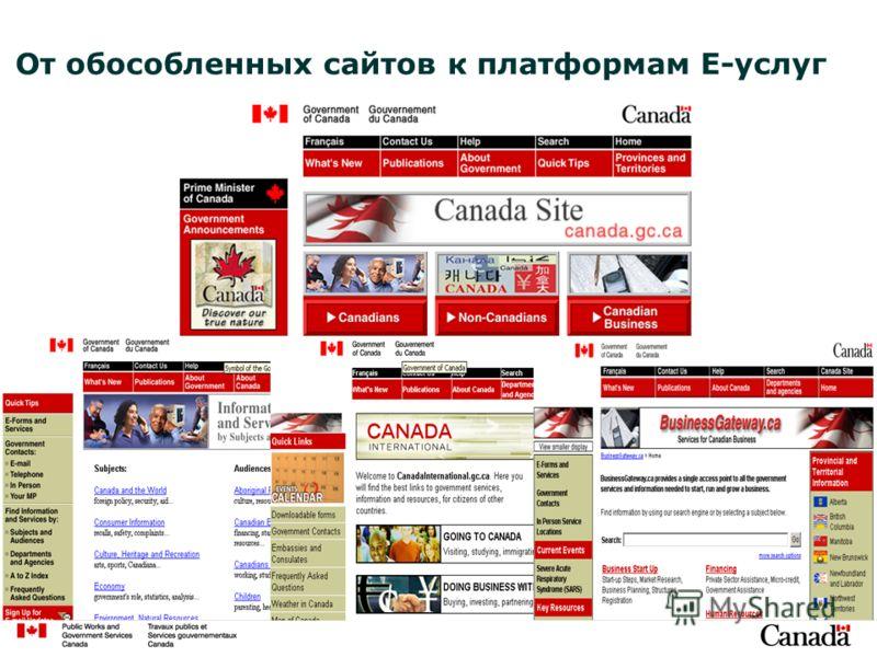 От обособленных сайтов к платформам E-услуг