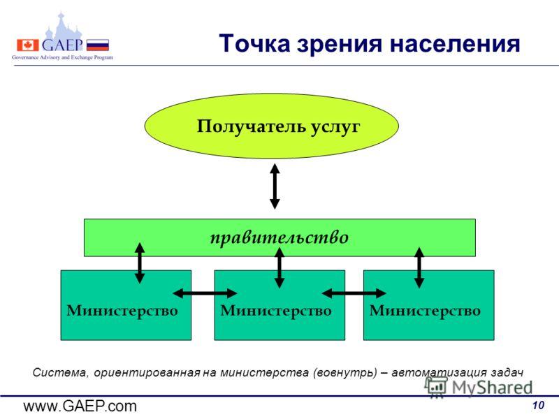www.GAEP.com 10 Точка зрения населения Министерство Получатель услуг правительство Система, ориентированная на министерства (вовнутрь) – автоматизация задач Министерство
