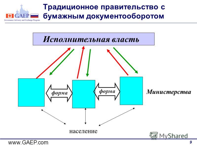 www.GAEP.com 9 Традиционное правительство с бумажным документооборотом Исполнительная власть Министерства форма население форма
