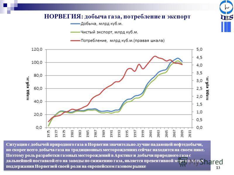 НОРВЕГИЯ: добыча газа, потребление и экспорт 13 Ситуация с добычей природного газа в Норвегии значительно лучше падающей нефтедобычи, но скорее всего добыча газа на традиционных месторождениях сейчас находится на своем пике. Поэтому роль разработки г