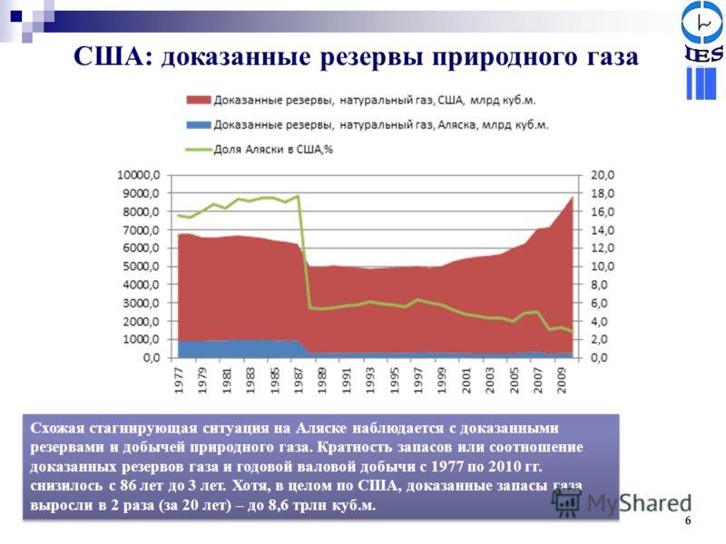 США: доказанные резервы природного газа 6 Схожая стагнирующая ситуация на Аляске наблюдается с доказанными резервами и добычей природного газа. Кратность запасов или соотношение доказанных резервов газа и годовой валовой добычи с 1977 по 2010 гг. сни