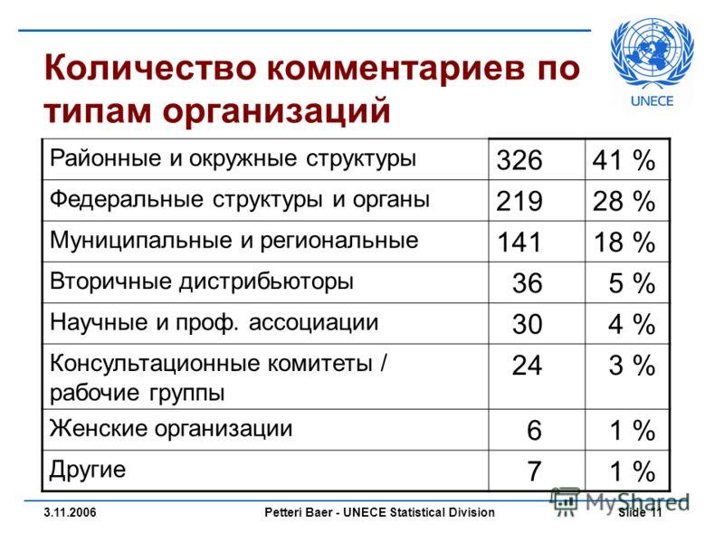 Petteri Baer - UNECE Statistical Division Slide 113.11.2006 Количество комментариев по типам организаций Районные и окружные структуры 32641 % Федеральные структуры и органы 21928 % Муниципальные и региональные 14118 % Вторичные дистрибьюторы 36 5 %