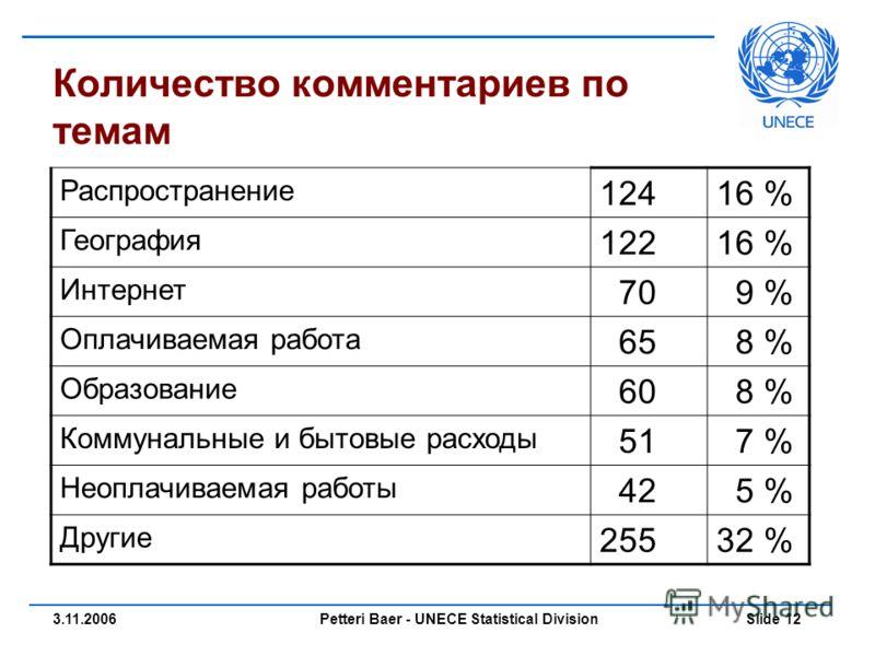 Petteri Baer - UNECE Statistical Division Slide 123.11.2006 Количество комментариев по темам Распространение 12416 % География 12216 % Интернет 70 9 % Оплачиваемая работа 65 8 % Образование 60 8 % Коммунальные и бытовые расходы 51 7 % Неоплачиваемая