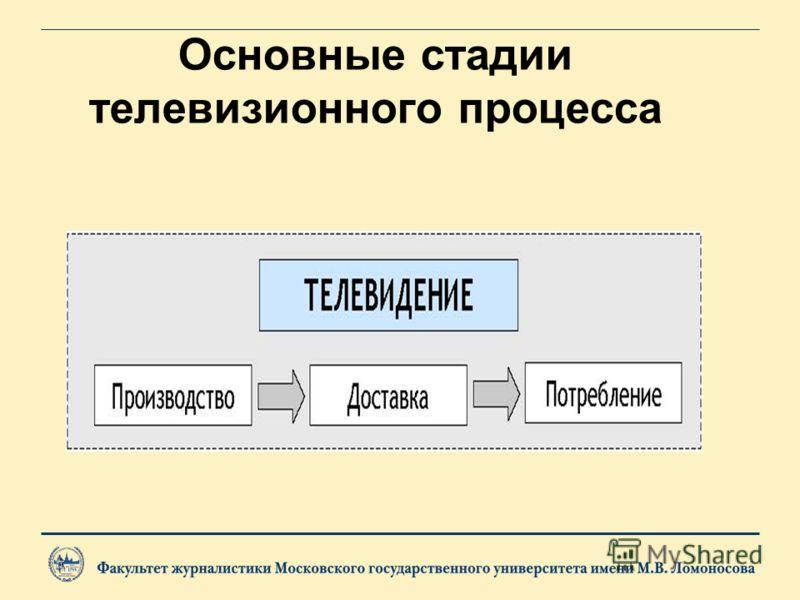 Организация телепроизводства
