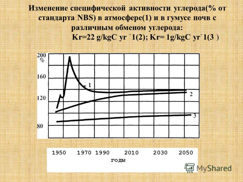 Изменение специфической активности углерода(% от стандарта NBS) в атмосфере(1) и в гумусе почв с различным обменом углерода: Kr=22 g/kgC yr ֿ1(2); Kr= 1g/kgC yrֿ1(3 ) 1950 1970 1990 2010 2030 2050 годы