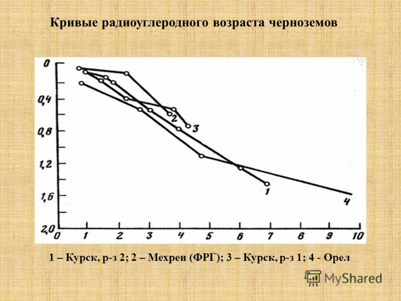 Кривые радиоуглеродного возраста черноземов 1 – Курск, р-з 2; 2 – Мехрен (ФРГ); 3 – Курск, р-з 1; 4 - Орел