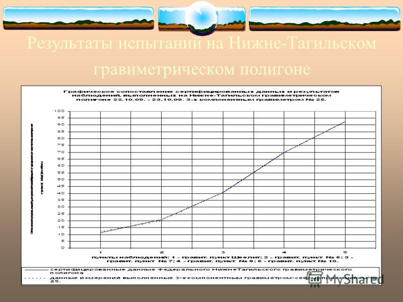 Результаты испытаний на Нижне-Тагильском гравиметрическом полигоне