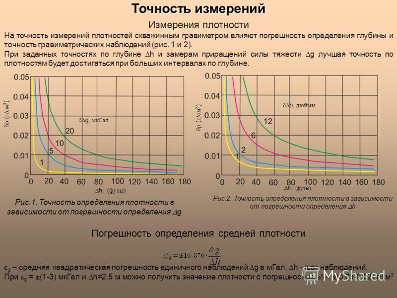 Точностьизмерений Точность измерений Измерения плотности На точность измерений плотностей скважинным гравиметром влияют погрешность определения глубины и точность гравиметрических наблюдений (рис. 1 и 2). При заданных точностях по глубине h и замерам