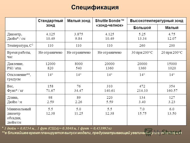 Спецификация * 1 дюйм = 0,0254 м,, 1 фут (США)= 0.3048 м, 1 фунт = 0,453992 кг **в ближайшее время планируется выпуск модели, предусматривающей увеличение угла отклонения Стандартный зонд Малый зондShuttle Sonde «зонд-челнок» Высокотемпературный зонд