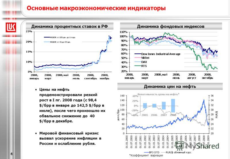 [6/20/2013 5:28 PM] 4 Основные макроэкономические индикаторы Динамика цен на нефть Динамика процентных ставок в РФДинамика фондовых индексов Цены на нефть продемонстрировали резкий рост в I пг. 2008 года (с 98,4 $/брр в январе до 142,5 $/брр в июле),