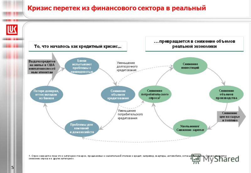 [6/20/2013 5:28 PM] 5 Кризис перетек из финансового сектора в реальный