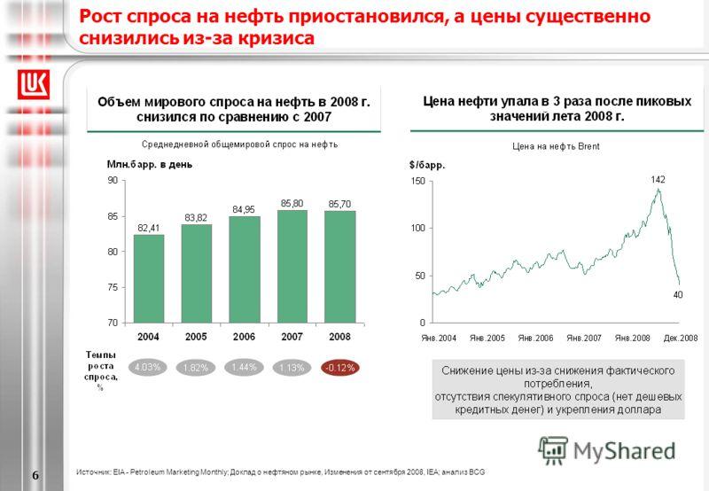 [6/20/2013 5:28 PM] 6 Рост спроса на нефть приостановился, a цены существенно снизились из-за кризиса Источник: EIA - Petroleum Marketing Monthly; Доклад о нефтяном рынке, Изменения от сентября 2008, IEA; анализ BCG
