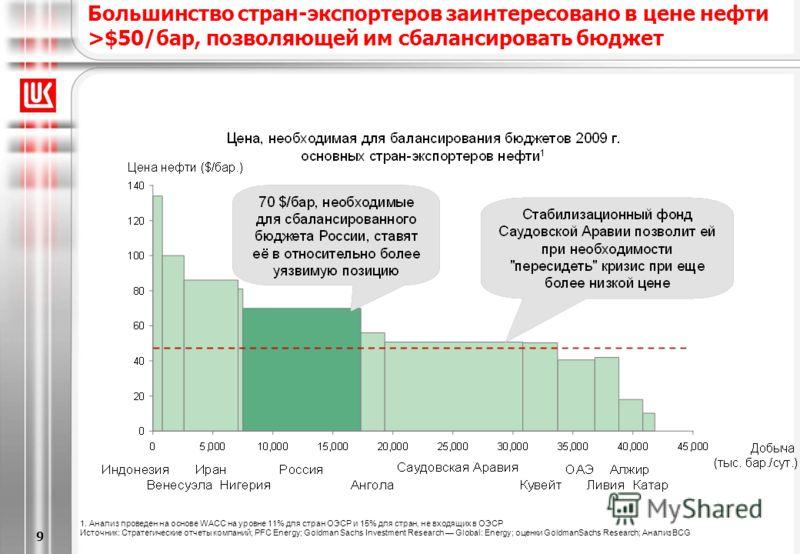 [6/20/2013 5:28 PM] 9 Большинство стран-экспортеров заинтересовано в цене нефти >$50/бар, позволяющей им сбалансировать бюджет 1. Анализ проведен на основе WACC на уровне 11% для стран ОЭСР и 15% для стран, не входящих в ОЭСР Источник: Стратегические