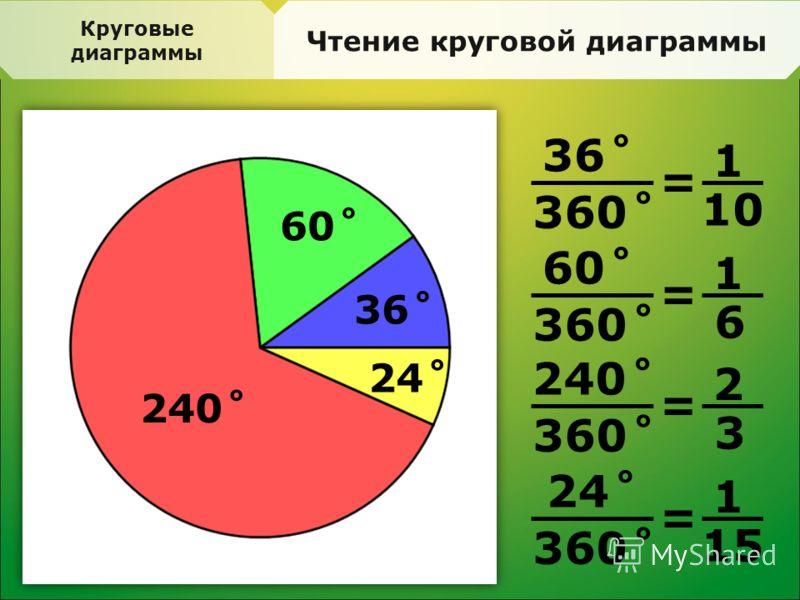 Круговые диаграммы Чтение круговой диаграммы 60˚ 36˚ 240˚ 24˚ 36˚ 360˚ = 1 10 60˚ 360˚ = 1 6 240˚ 360˚ = 2 3 24˚ 360˚ = 1 15