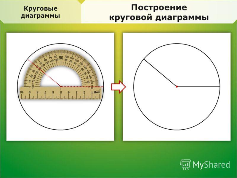 Круговые диаграммы Построение круговой диаграммы