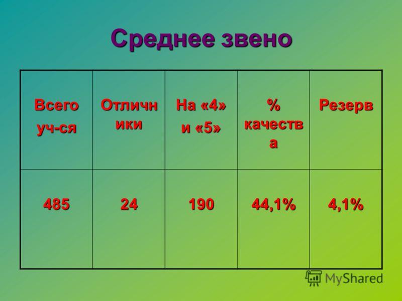 Среднее звено Всегоуч-ся Отличн ики На «4» и «5» % качеств а Резерв 4852419044,1%4,1%