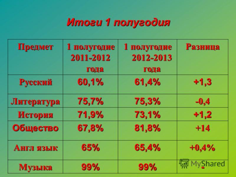 Предмет 1 полугодие 2011-2012 года 1 полугодие 2012-2013 года Разница Русский60,1%61,4%+1,3 Литература75,7%75,3%-0,4 История71,9%73,1%+1,2 Общество67,8%81,8%+14 Англ язык 65%65,4%+0,4% Музыка99%99%- Итоги 1 полугодия