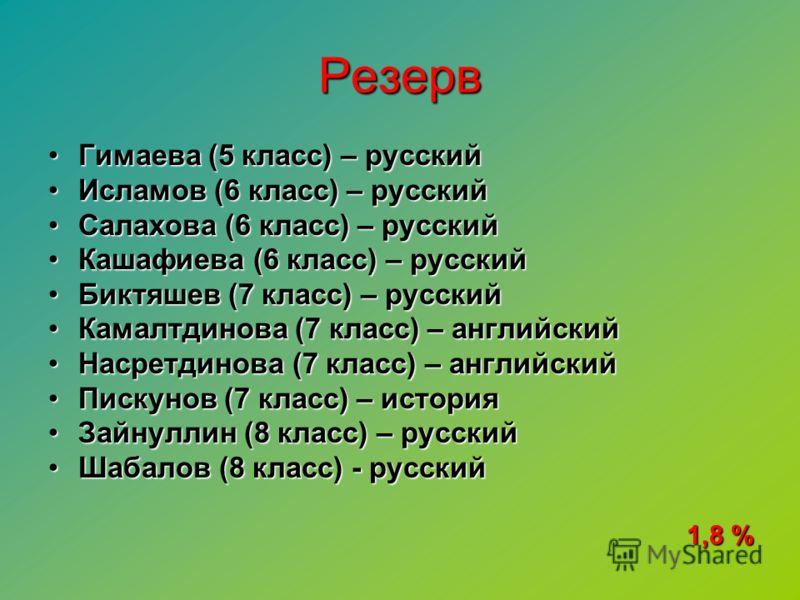 Резерв Гимаева (5 класс) – русскийГимаева (5 класс) – русский Исламов (6 класс) – русскийИсламов (6 класс) – русский Салахова (6 класс) – русскийСалахова (6 класс) – русский Кашафиева (6 класс) – русскийКашафиева (6 класс) – русский Биктяшев (7 класс