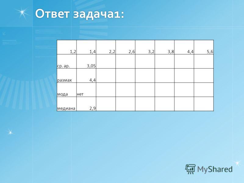 Ответ задача1: 1,21,42,22,63,23,84,45,6 ср. ар.3,05 размах4,4 моданет медиана2,9