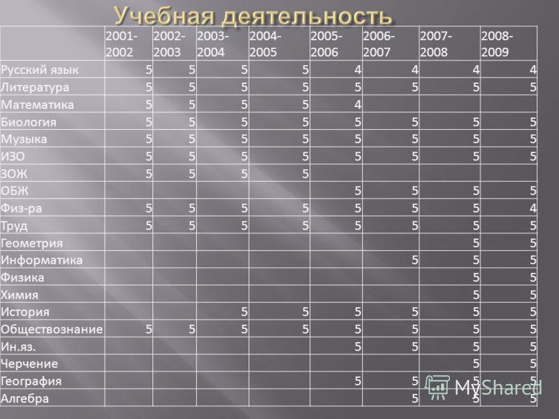 2001- 2002 2002- 2003 2003- 2004 2004- 2005 2005- 2006 2006- 2007 2007- 2008 2008- 2009 Русский язык55554444 Литература55555555 Математика55554 Биология55555555 Музыка55555555 ИЗО55555555 ЗОЖ5555 ОБЖ5555 Физ-ра55555554 Труд55555555 Геометрия55 Информ