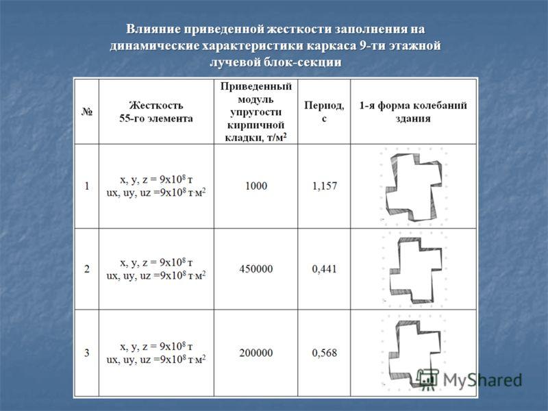 Влияние приведенной жесткости заполнения на динамические характеристики каркаса 9-ти этажной лучевой блок-секции