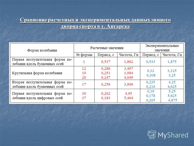 Сравнение расчетных и экспериментальных данных зимнего дворца спорта в г. Ангарске
