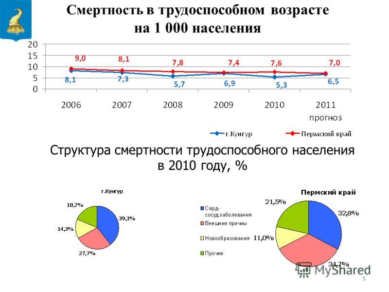 55 Смертность в трудоспособном возрасте на 1 000 населения Структура смертности трудоспособного населения в 2010 году, %