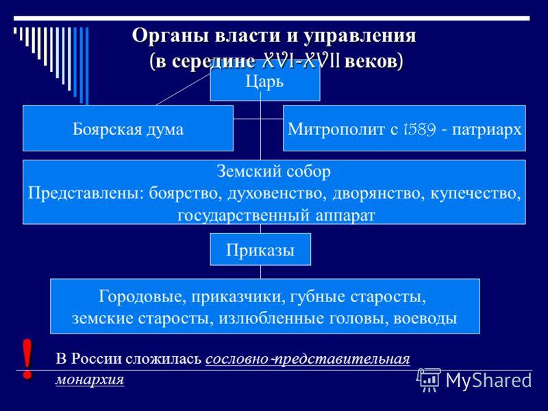 боярская дума и земские соборы: