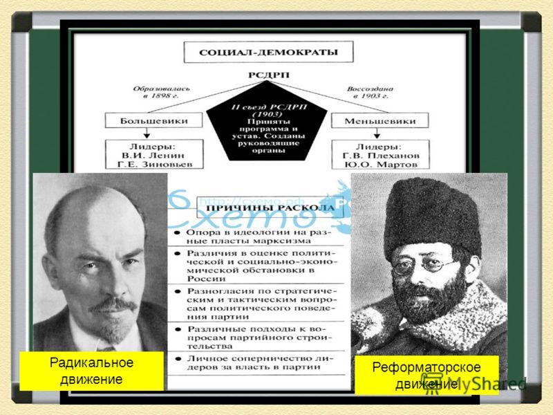 II съезд РСДРП Радикальное движение Реформаторское движение