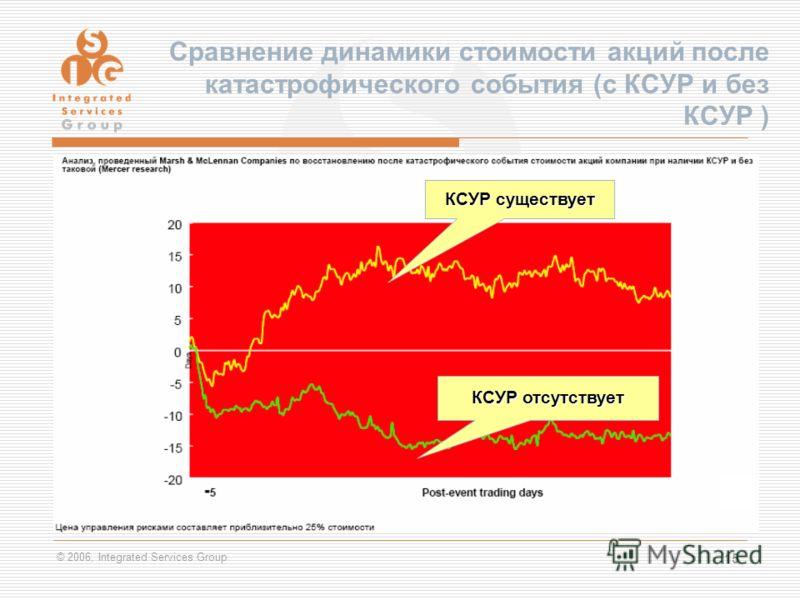 © 2006, Integrated Services Group 15 Сравнение динамики стоимости акций после катастрофического события (с КСУР и без КСУР ) КСУР существует КСУР отсутствует