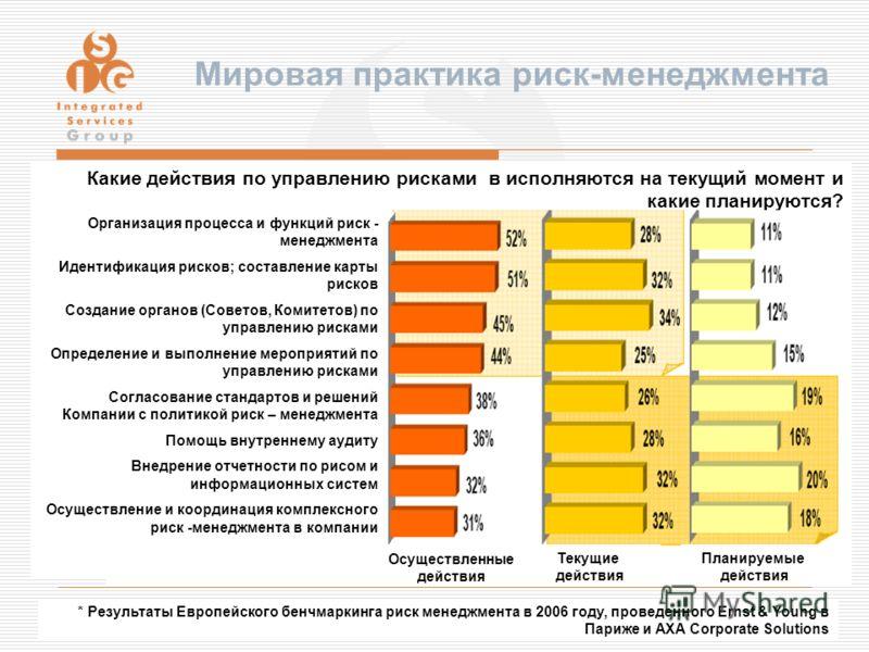 © 2006, Integrated Services Group 9 Какие действия по управлению рисками в исполняются на текущий момент и какие планируются? Осуществленные действия Текущие действия Планируемые действия * Результаты Европейского бенчмаркинга риск менеджмента в 2006