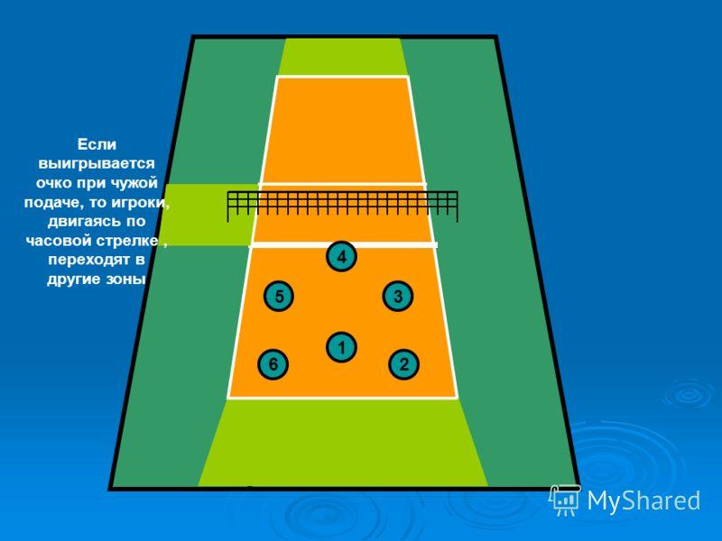 4 3 2 5 6 1 Нумерация зон, начинается с позиции подающего(1) и далее против часовой стрелки 1 – подающий 2,4 – нападающие 3 – связующий 5,6- защитники (блокирующие) Если выигрывается очко при чужой подаче, то игроки, двигаясь по часовой стрелке, пере
