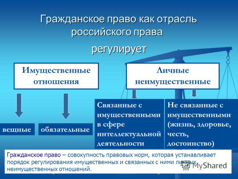 Гражданское право как отрасль российского права Гражданское право как отрасль российского права регулирует Имущественные отношения Личные неимущественные вещныеобязательные Связанные с имущественными в сфере интеллектуальной деятельности Не связанные