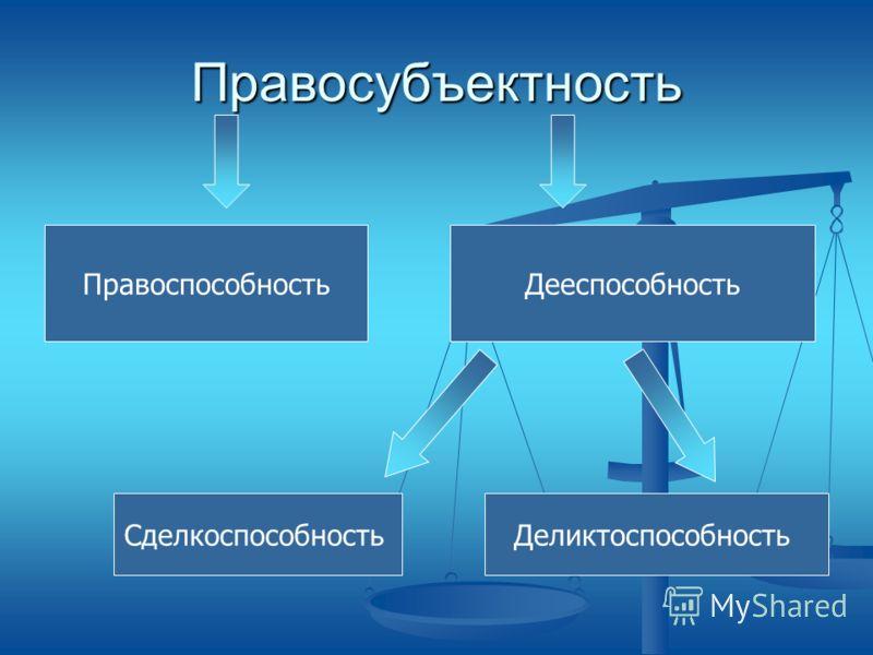 Правосубъектность ПравоспособностьДееспособность СделкоспособностьДеликтоспособность