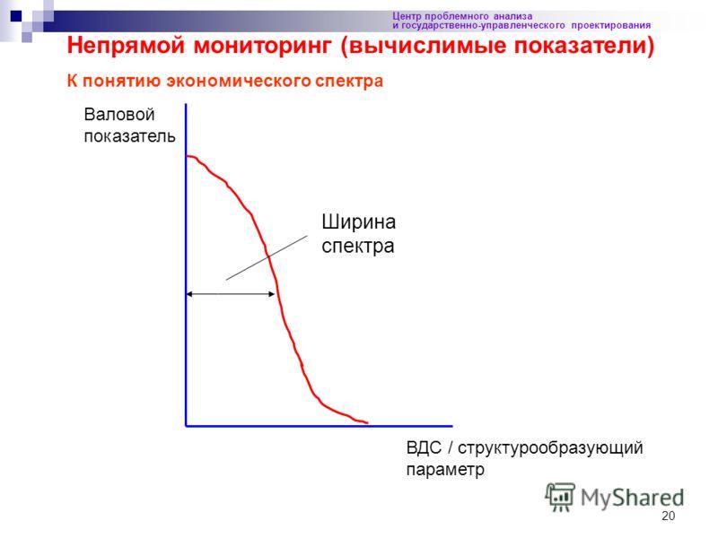 20 Центр проблемного анализа и государственно-управленческого проектирования Непрямой мониторинг (вычислимые показатели) К понятию экономического спектра Ширина спектра ВДС / структурообразующий параметр Валовой показатель