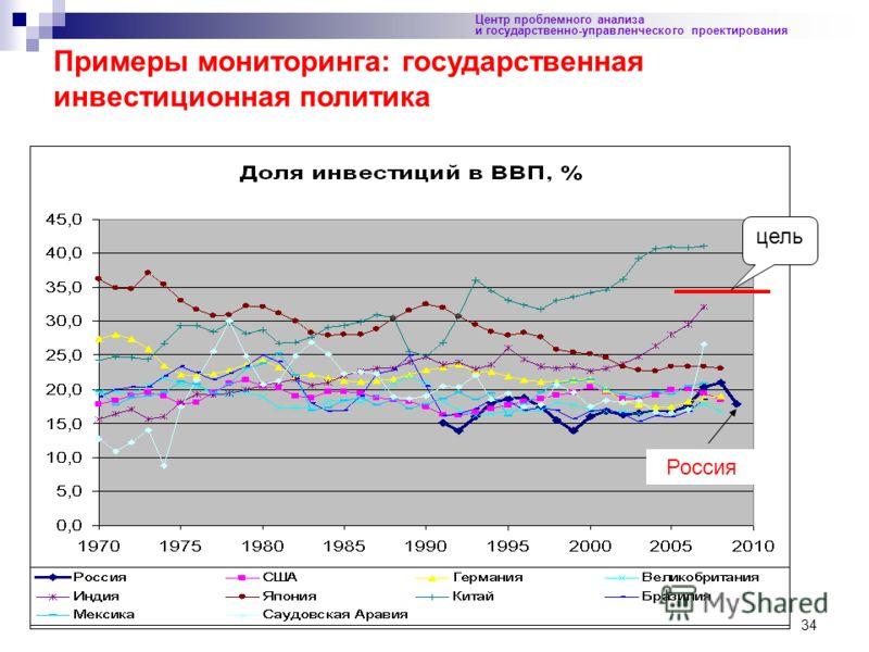 34 Центр проблемного анализа и государственно-управленческого проектирования Примеры мониторинга: государственная инвестиционная политика Россия цель