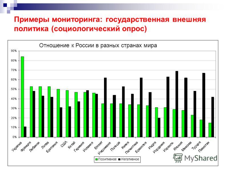 38 Примеры мониторинга: государственная внешняя политика (социологический опрос) Отношение к России в разных странах мира