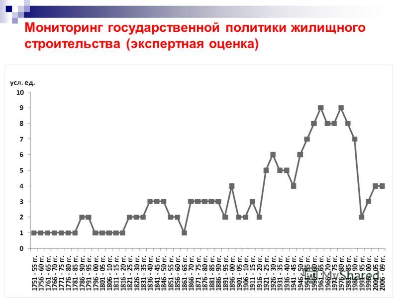 44 Мониторинг государственной политики жилищного строительства (экспертная оценка)