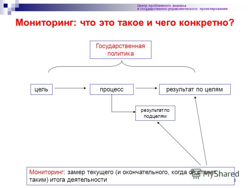 5 Центр проблемного анализа и государственно-управленческого проектирования Мониторинг: что это такое и чего конкретно? Государственная политика цельпроцессрезультат по целям результат по подцелям Мониторинг: замер текущего (и окончательного, когда о